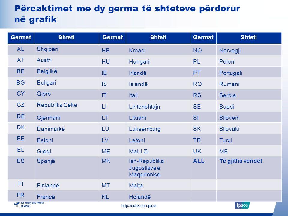 25 http://osha.europa.eu Për të gjithë: Punonjësit e moshës 18+ Besimi në veprimet për të adresuar problemet e sigurisë dhe shëndetit në vendin e punës (Shqipëri) Nëse eprorit tuaj do t'i drejtonit pyetje për problemin e sigurisë dhe shëndetit në vendin e punës, sa jeni të bindur se do të përpiqej ta zgjidhte atë problem.