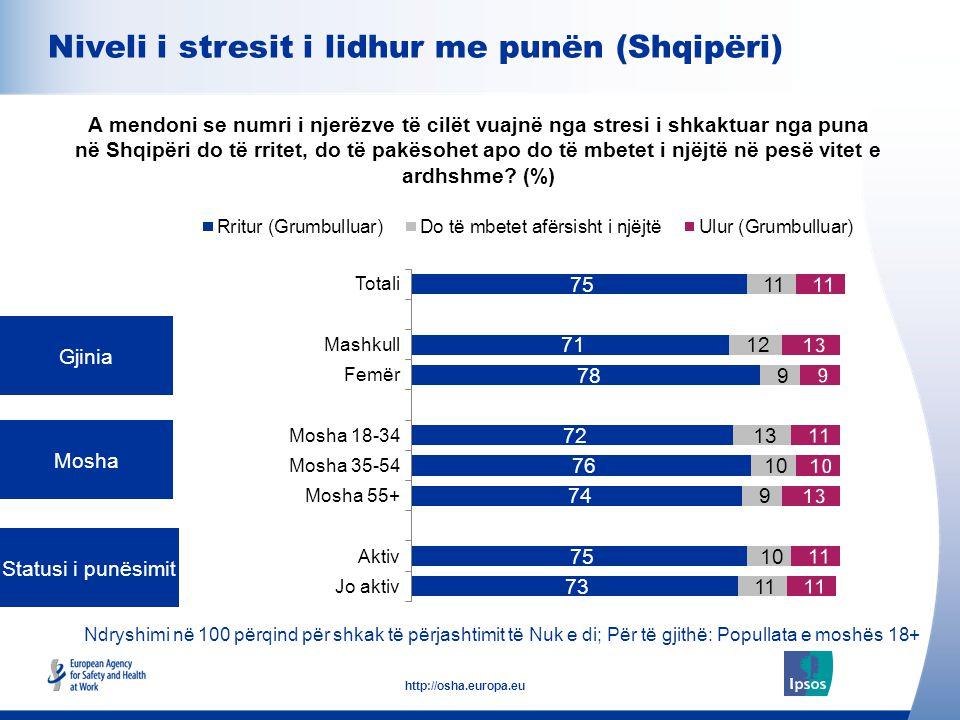9 http://osha.europa.eu Ndryshimi në 100 përqind për shkak të përjashtimit të Nuk e di; Për të gjithë: Punonjësit e moshës 18+ Madhësia e punëdhënësit (numri i punonjësve) Kontrata e punësimit A mendoni se numri i njerëzve të cilët vuajnë nga stresi i shkaktuar nga puna në Shqipëri do të rritet, do të pakësohet apo do të mbetet i njëjtë në pesë vitet e ardhshme.