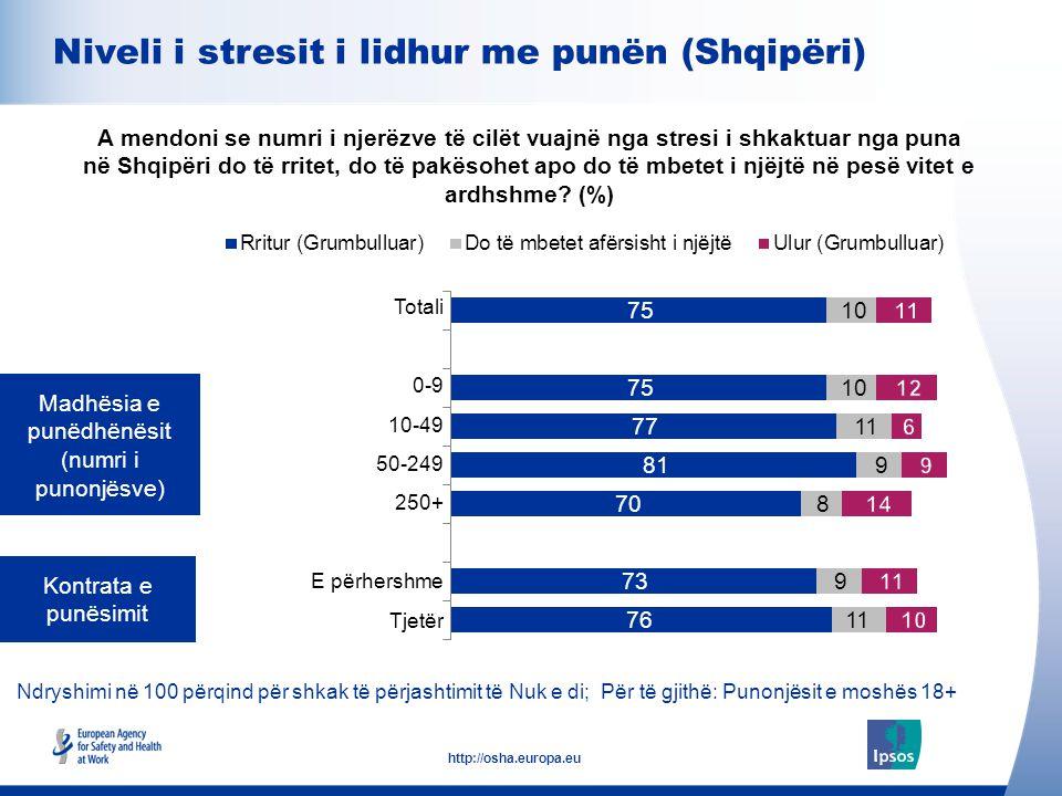 10 http://osha.europa.eu Ndryshimi në 100 përqind për shkak të përjashtimit të Nuk e di; Për të gjithë: Popullata e moshës 18+ Niveli i stresit i lidhur me punën A mendoni se numri i njerëzve të cilët vuajnë nga stresi i shkaktuar nga puna në (vendin tuaj) do të rritet, do të pakësohet apo do të mbetet i njëjtë në pesë vitet e ardhshme.