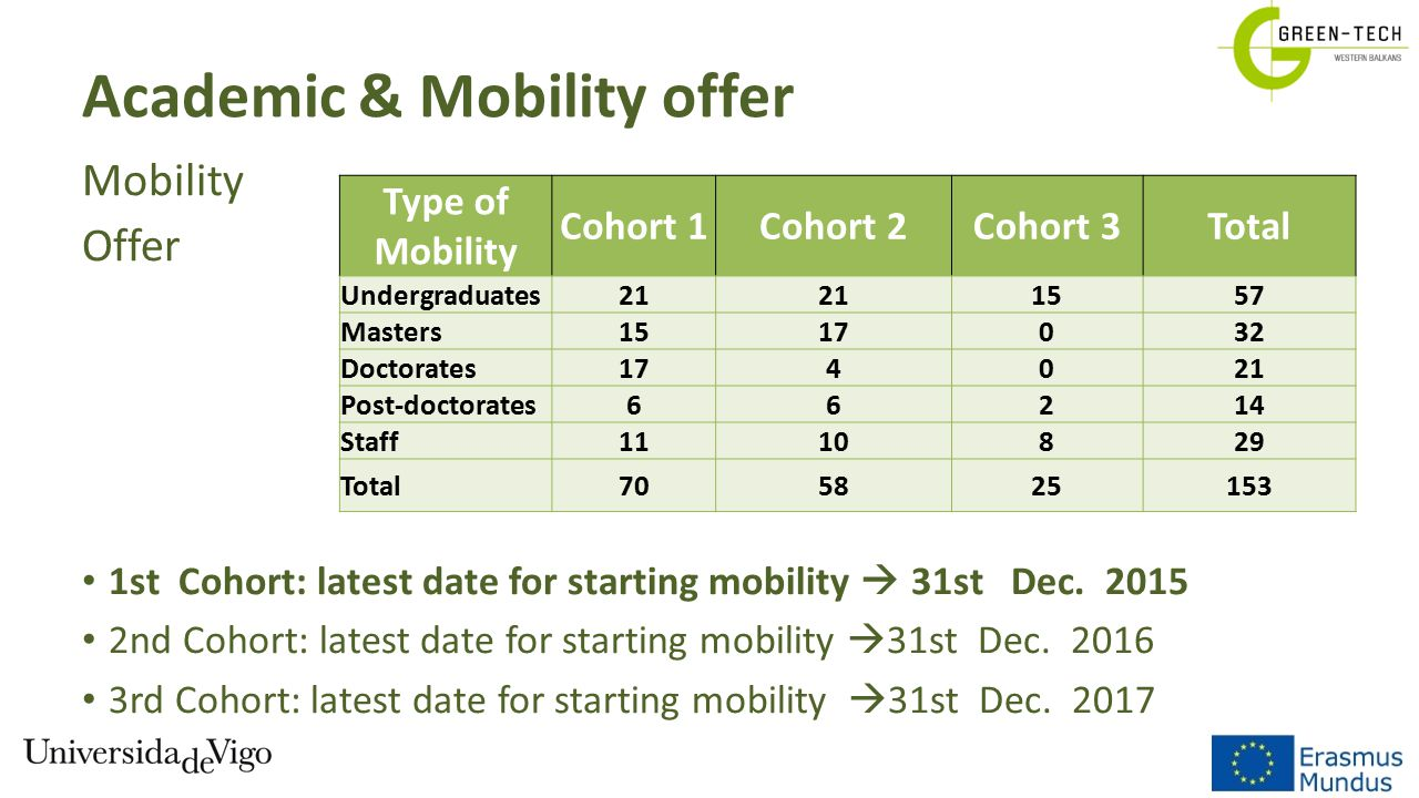 Academic & Mobility offer Mobility Offer 1st Cohort: latest date for starting mobility  31st Dec. 2015 2nd Cohort: latest date for starting mobility