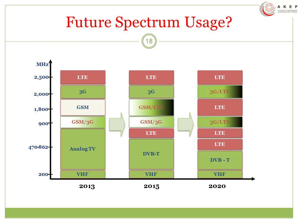 Future Spectrum Usage.