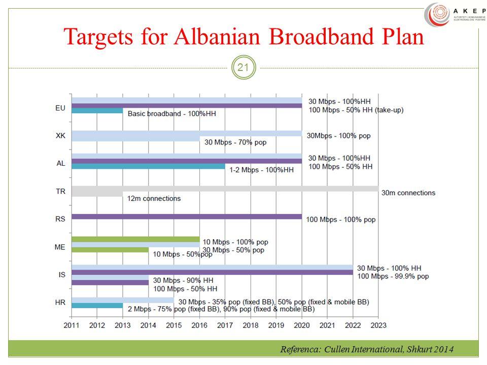 Targets for Albanian Broadband Plan 21 Referenca: Cullen International, Shkurt 2014.