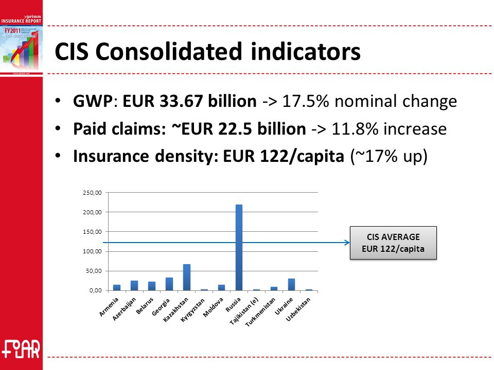 CIS Consolidated indicators GWP: EUR 33.67 billion -> 17.5% nominal change Paid claims: ~EUR 22.5 billion -> 11.8% increase Insurance density: EUR 122/capita (~17% up) CIS AVERAGE EUR 122/capita CIS AVERAGE EUR 122/capita