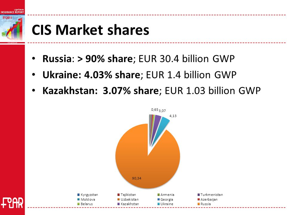 CIS Market shares Russia: > 90% share; EUR 30.4 billion GWP Ukraine: 4.03% share; EUR 1.4 billion GWP Kazakhstan: 3.07% share; EUR 1.03 billion GWP