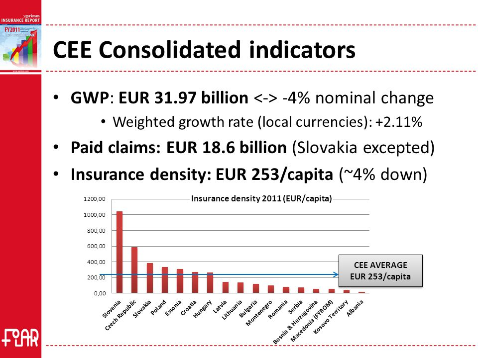 CEE Consolidated indicators GWP: EUR 31.97 billion -4% nominal change Weighted growth rate (local currencies): +2.11% Paid claims: EUR 18.6 billion (Slovakia excepted) Insurance density: EUR 253/capita (~4% down) CEE AVERAGE EUR 253/capita CEE AVERAGE EUR 253/capita