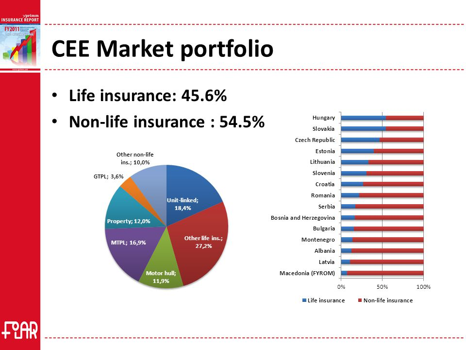 CEE Life insurance 45.6% of CEE portfolio (-1pp y-o-y) GWP: EUR 14.58 billion -> 6% y-o-y decrease Best dynamic: Albania (25%), Macedonia (40%) Worst dynamic: Latvia (-24%), Estonia (-13.8%) and Hungary (-11%) Insurance lines: Traditional life insurance – negative trend Unit-Linked – positive evolution in most countries (+1.6pp weight in CEE portfolio; +4.3pp weight in life insurance GWP) Perspectives: almost no chances for reinstating or adopting fiscal incentives