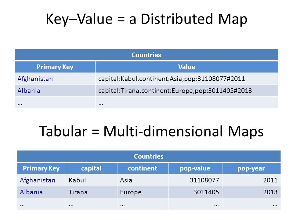 Key–Value = a Distributed Map Countries Primary KeyValue Afghanistancapital:Kabul,continent:Asia,pop:31108077#2011 Albaniacapital:Tirana,continent:Europe,pop:3011405#2013 …… Tabular = Multi-dimensional Maps Countries Primary Keycapitalcontinentpop-valuepop-year AfghanistanKabulAsia311080772011 AlbaniaTiranaEurope30114052013 ……………