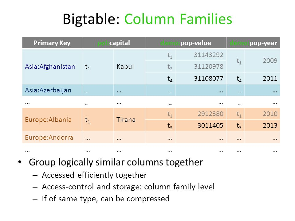 Bigtable: Column Families Group logically similar columns together – Accessed efficiently together – Access-control and storage: column family level – If of same type, can be compressed Primary Keypol:capitaldemo:pop-valuedemo:pop-year Asia:Afghanistant1t1 Kabul t1t1 31143292 t1t1 2009 t2t2 31120978 t4t4 31108077t4t4 2011 Asia:Azerbaijan … … … … … … … … … … … … … Europe:Albaniat1t1 Tirana t1t1 2912380t1t1 2010 t3t3 3011405t3t3 2013 Europe:Andorra……………… …………………