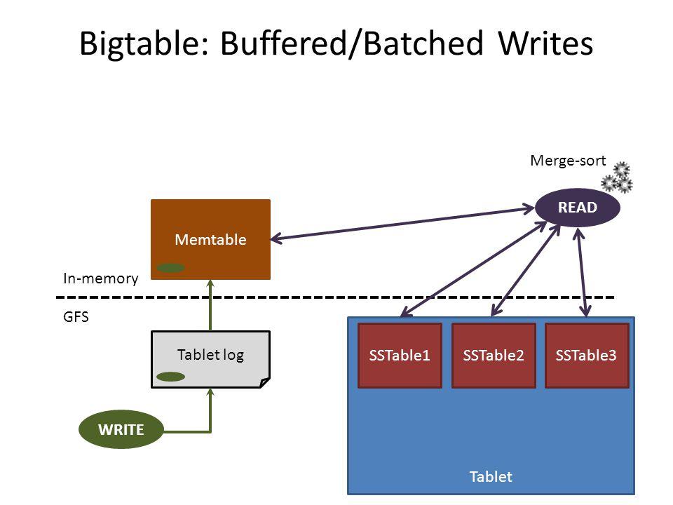 Bigtable: Buffered/Batched Writes GFS In-memory Tablet log Memtable WRITE READ Tablet SSTable1SSTable2SSTable3 Merge-sort