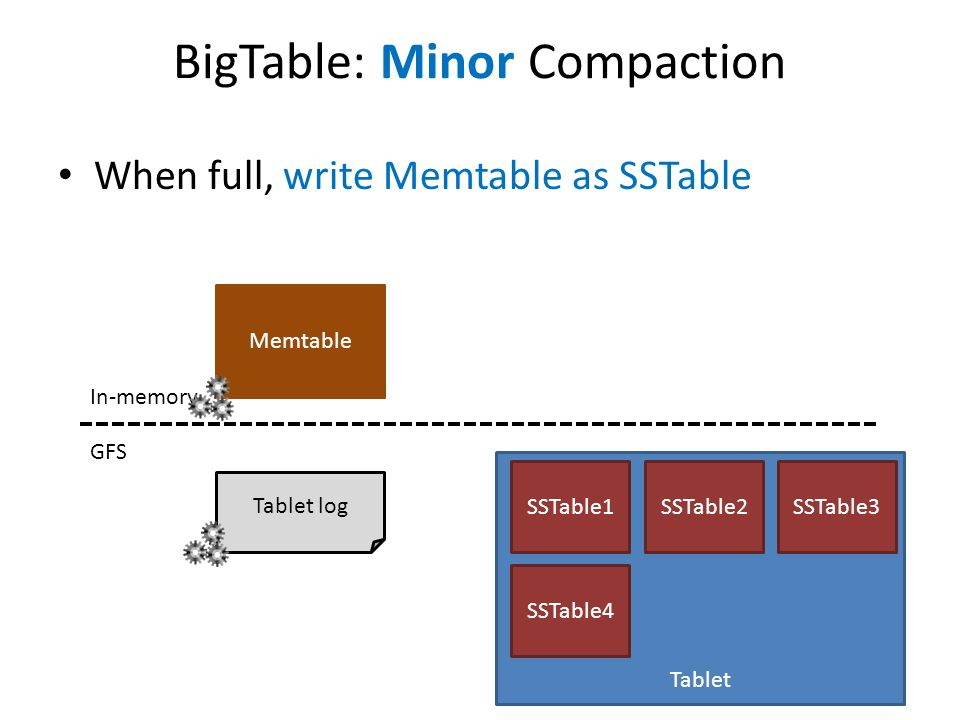 BigTable: Minor Compaction When full, write Memtable as SSTable GFS In-memory Tablet log Tablet SSTable1SSTable2SSTable3 Memtable SSTable4 Memtable