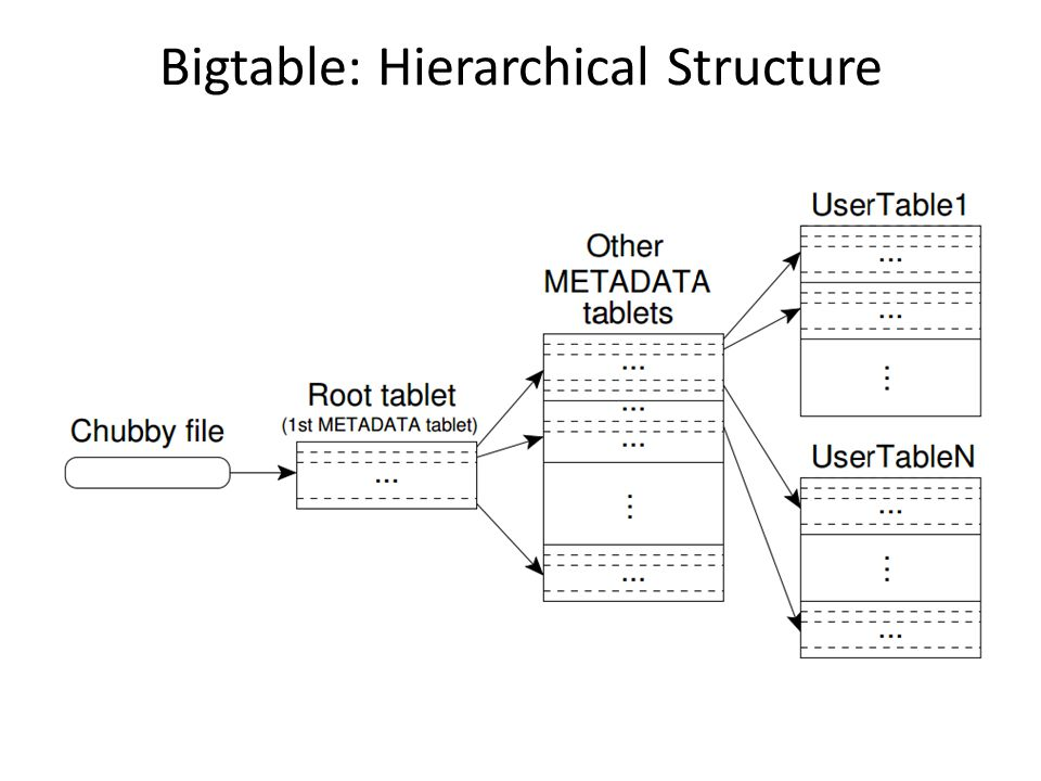 Bigtable: Hierarchical Structure
