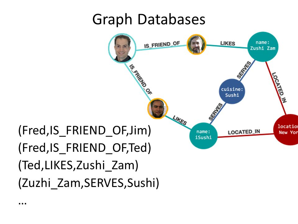Graph Databases (Fred,IS_FRIEND_OF,Jim) (Fred,IS_FRIEND_OF,Ted) (Ted,LIKES,Zushi_Zam) (Zuzhi_Zam,SERVES,Sushi) …