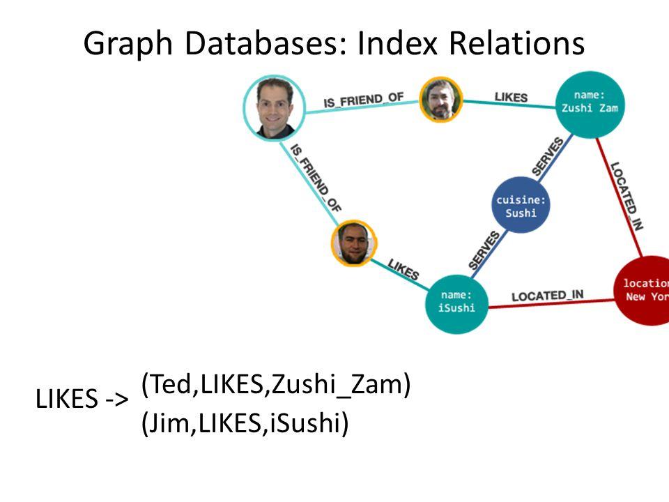 Graph Databases: Index Relations (Ted,LIKES,Zushi_Zam) (Jim,LIKES,iSushi) LIKES ->