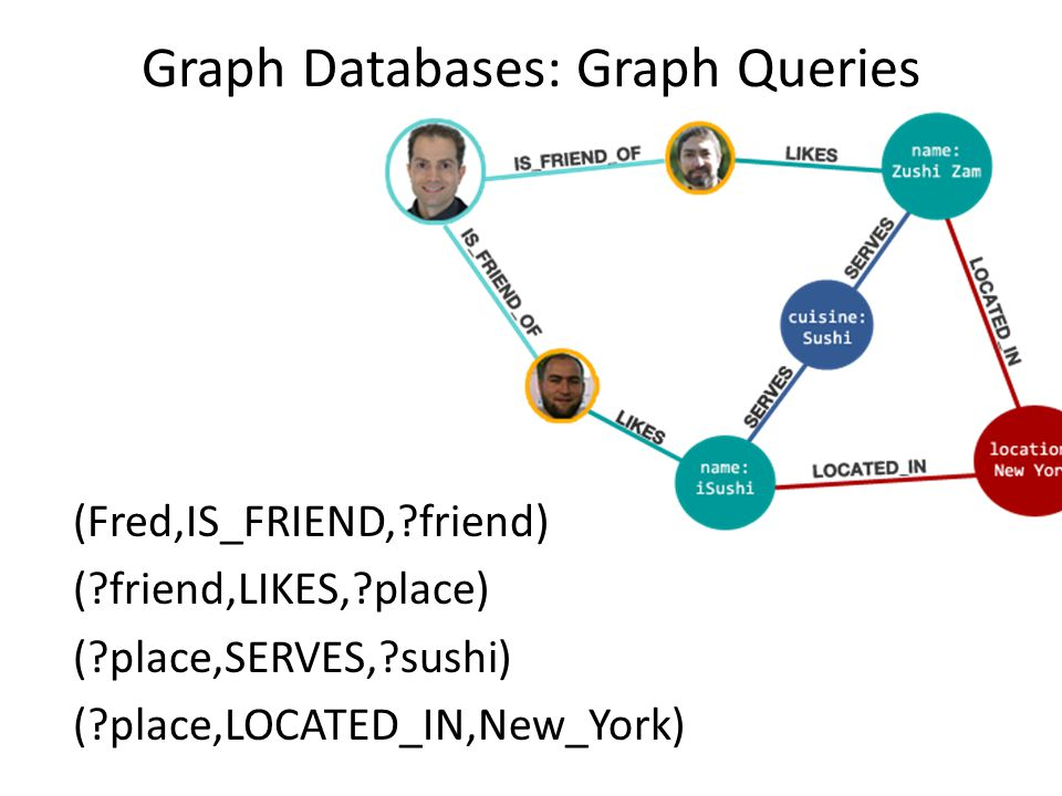 Graph Databases: Graph Queries (Fred,IS_FRIEND, friend) ( friend,LIKES, place) ( place,SERVES, sushi) ( place,LOCATED_IN,New_York)