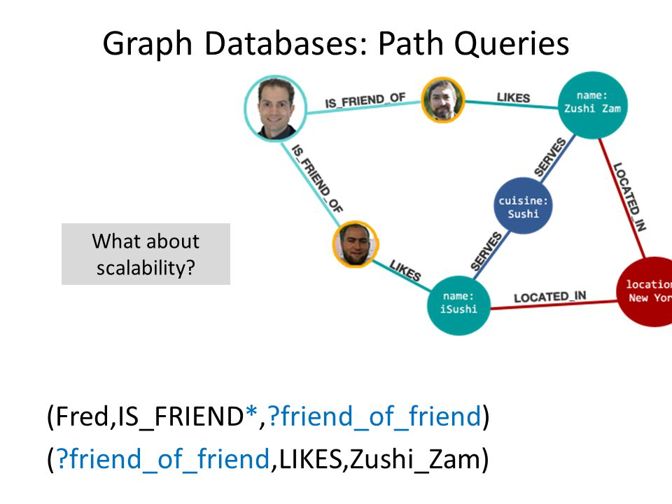 Graph Databases: Path Queries (Fred,IS_FRIEND*,?friend_of_friend) (?friend_of_friend,LIKES,Zushi_Zam) What about scalability?