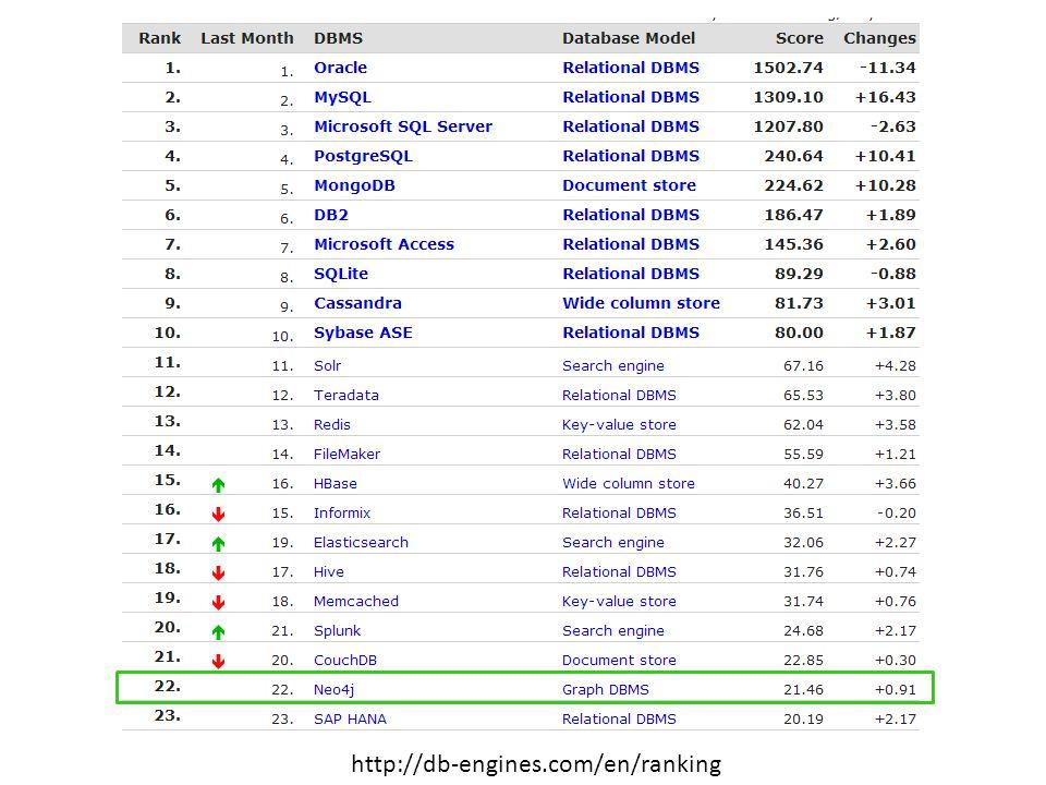 http://db-engines.com/en/ranking