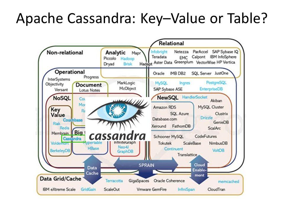 Apache Cassandra: Key–Value or Table