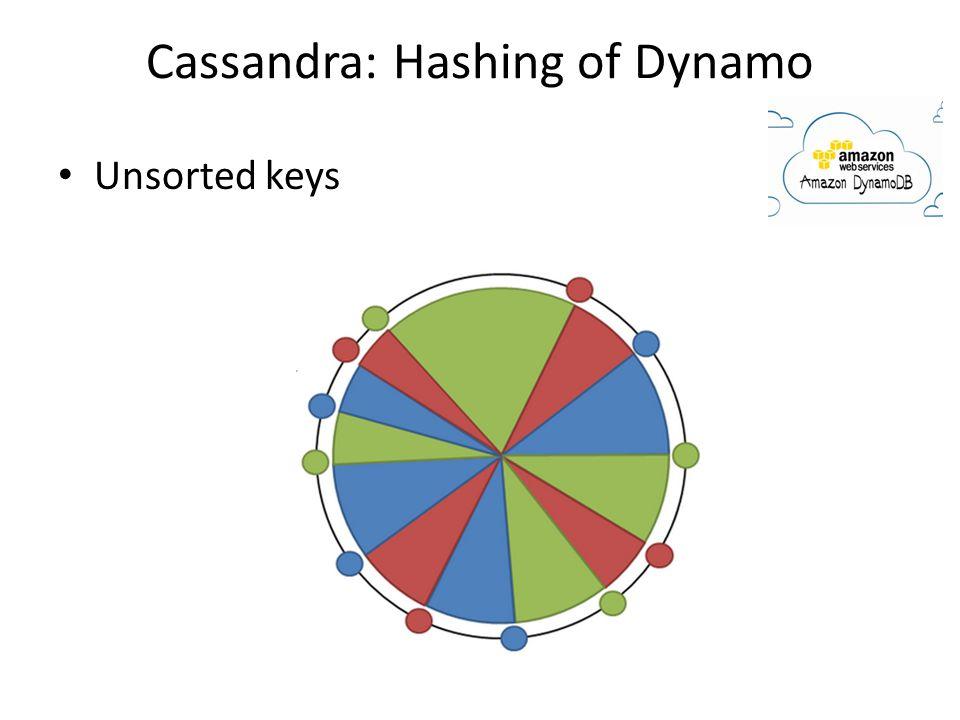 Cassandra: Hashing of Dynamo Unsorted keys