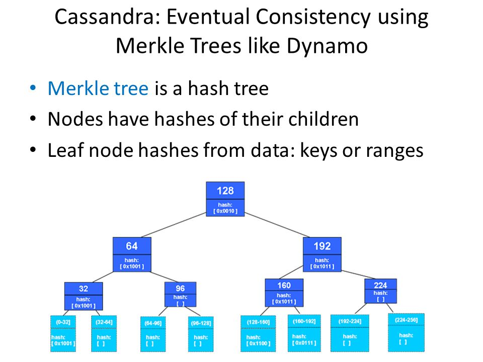Cassandra: Eventual Consistency using Merkle Trees like Dynamo Merkle tree is a hash tree Nodes have hashes of their children Leaf node hashes from da