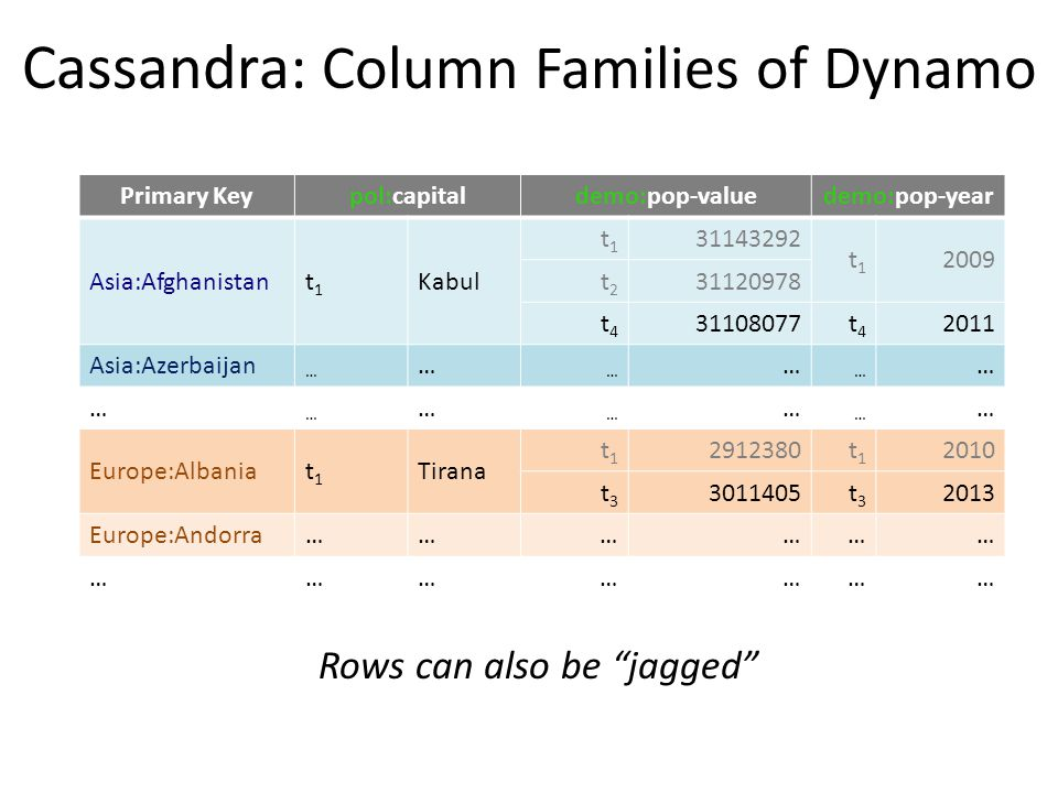 Cassandra: Column Families of Dynamo Primary Keypol:capitaldemo:pop-valuedemo:pop-year Asia:Afghanistant1t1 Kabul t1t1 31143292 t1t1 2009 t2t2 31120978 t4t4 31108077t4t4 2011 Asia:Azerbaijan … … … … … … … … … … … … … Europe:Albaniat1t1 Tirana t1t1 2912380t1t1 2010 t3t3 3011405t3t3 2013 Europe:Andorra……………… ………………… Rows can also be jagged