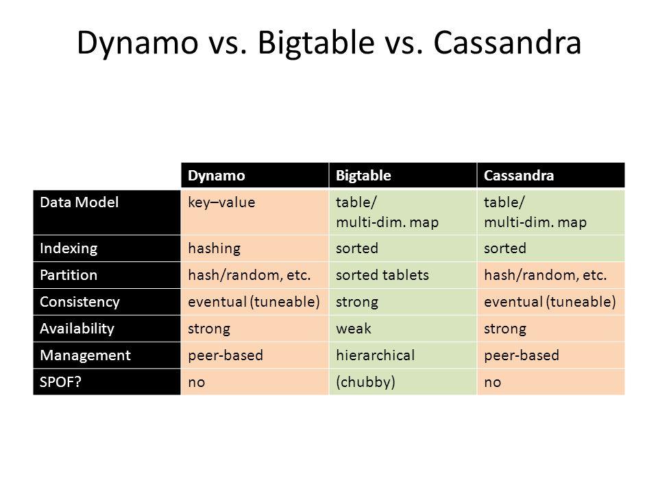 Dynamo vs. Bigtable vs. Cassandra DynamoBigtableCassandra Data Modelkey–valuetable/ multi-dim. map table/ multi-dim. map Indexinghashingsorted Partiti
