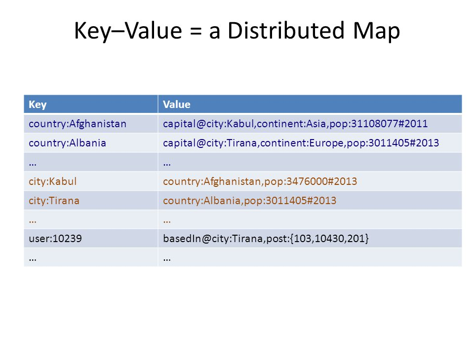 Key–Value = a Distributed Map KeyValue country:Afghanistancapital@city:Kabul,continent:Asia,pop:31108077#2011 country:Albaniacapital@city:Tirana,conti