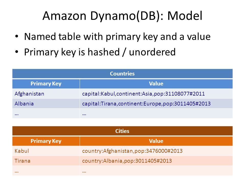 Amazon Dynamo(DB): Model Countries Primary KeyValue Afghanistancapital:Kabul,continent:Asia,pop:31108077#2011 Albaniacapital:Tirana,continent:Europe,pop:3011405#2013 …… Named table with primary key and a value Primary key is hashed / unordered Cities Primary KeyValue Kabulcountry:Afghanistan,pop:3476000#2013 Tiranacountry:Albania,pop:3011405#2013 ……