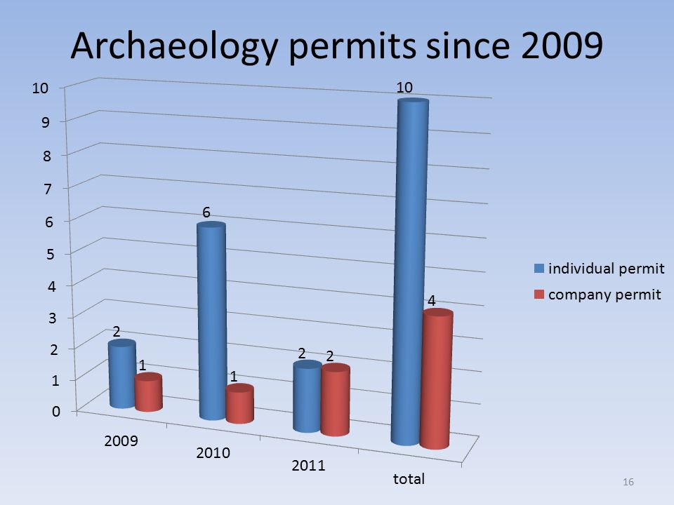 Archaeology permits since 2009 16