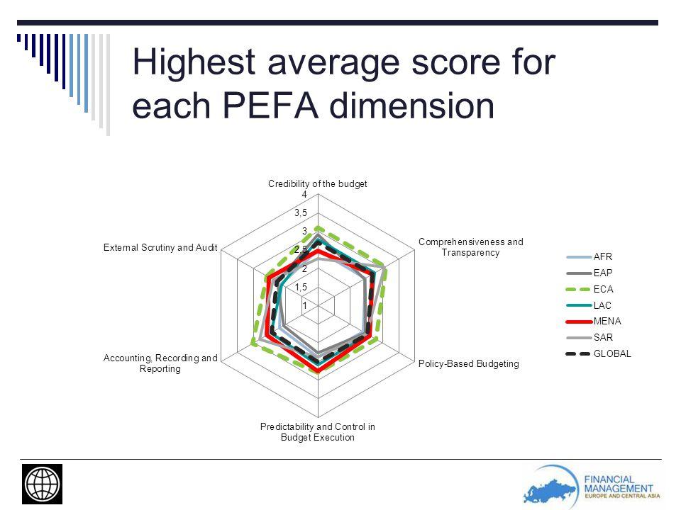 Highest average score for each PEFA dimension