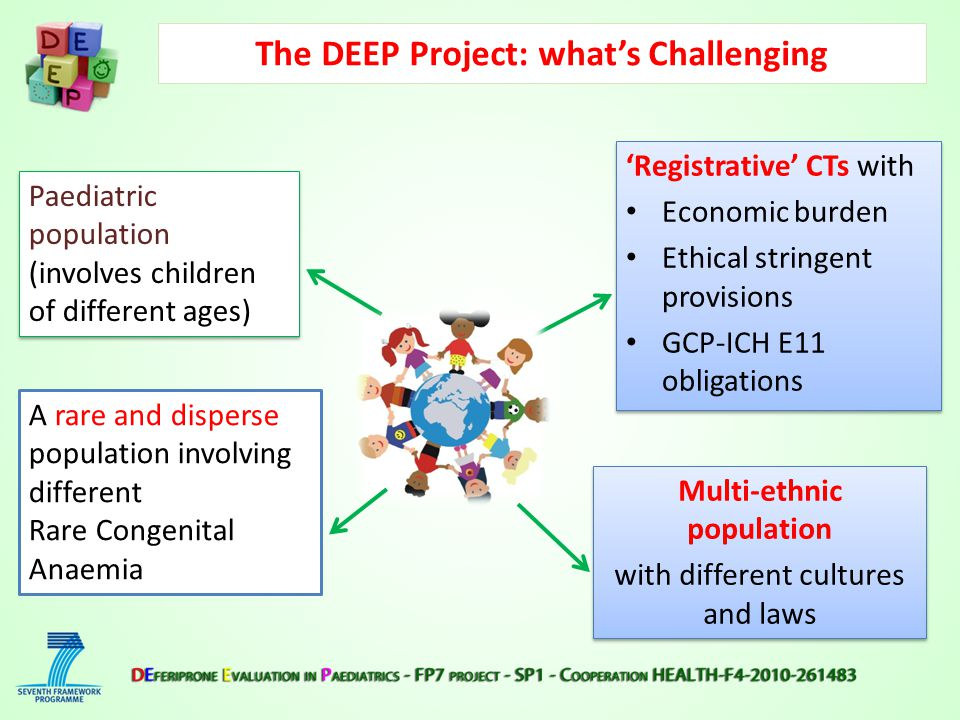 Multi-ethnic population with different cultures and laws Multi-ethnic population with different cultures and laws Paediatric population (involves children of different ages) Paediatric population (involves children of different ages) 'Registrative' CTs with Economic burden Ethical stringent provisions GCP-ICH E11 obligations 'Registrative' CTs with Economic burden Ethical stringent provisions GCP-ICH E11 obligations A rare and disperse population involving different Rare Congenital Anaemia The DEEP Project: what's Challenging