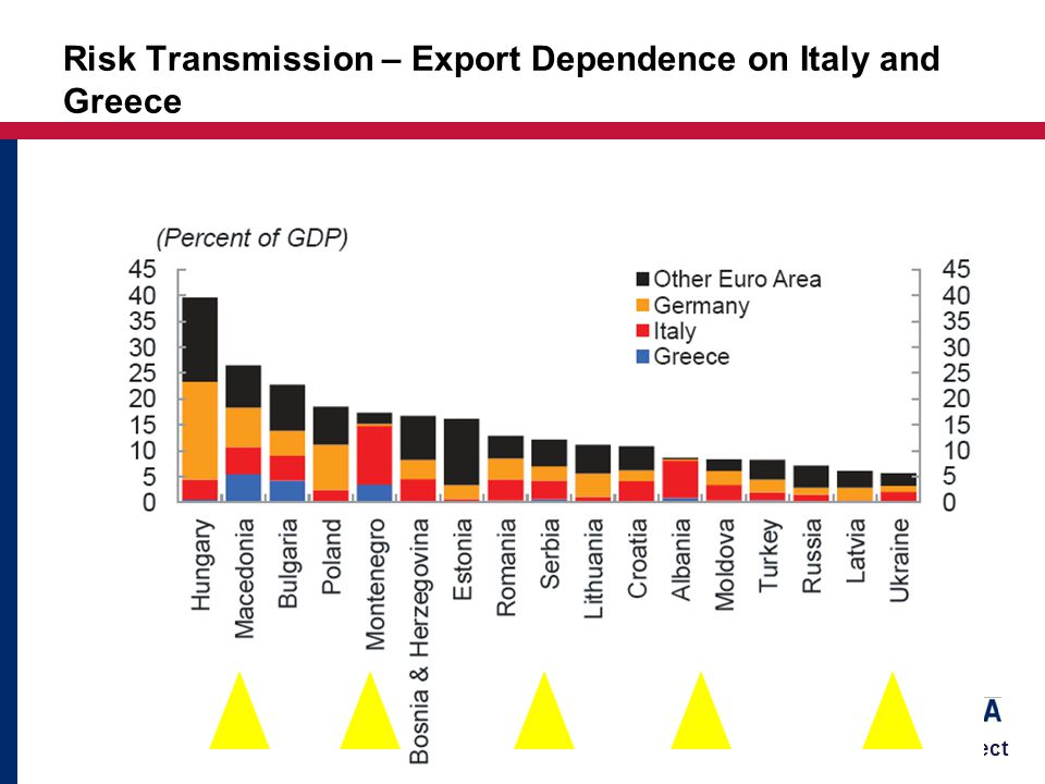 Business Enabling Project Risk Transmission – Export Dependence on Italy and Greece
