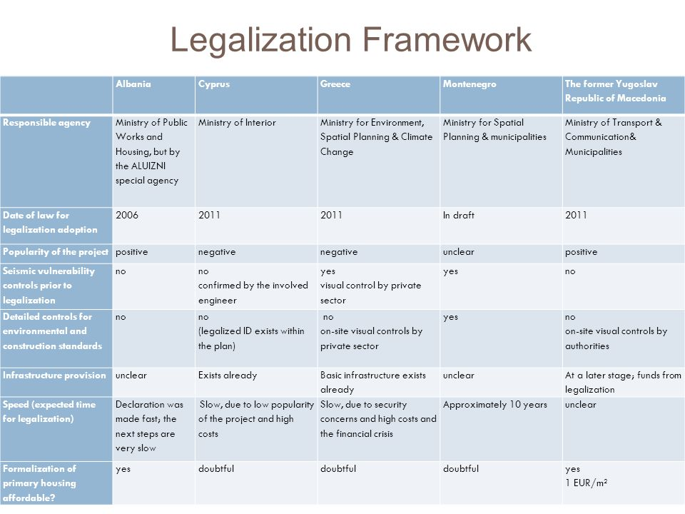 Legalization Framework AlbaniaCyprusGreeceMontenegro The former Yugoslav Republic of Macedonia Responsible agency Ministry of Public Works and Housing