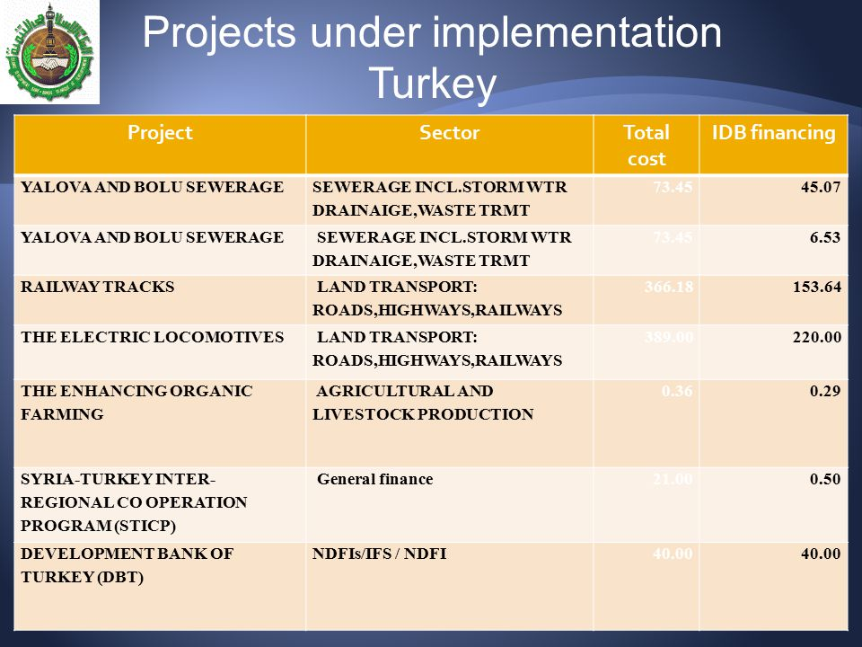 27 ProjectSectorTotal cost IDB financing YALOVA AND BOLU SEWERAGE SEWERAGE INCL.STORM WTR DRAINAIGE,WASTE TRMT 73.4545.07 YALOVA AND BOLU SEWERAGE SEW