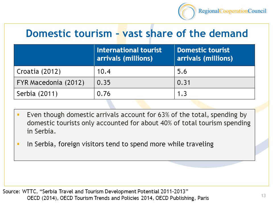  Even though domestic arrivals account for 63% of the total, spending by domestic tourists only accounted for about 40% of total tourism spending in Serbia.
