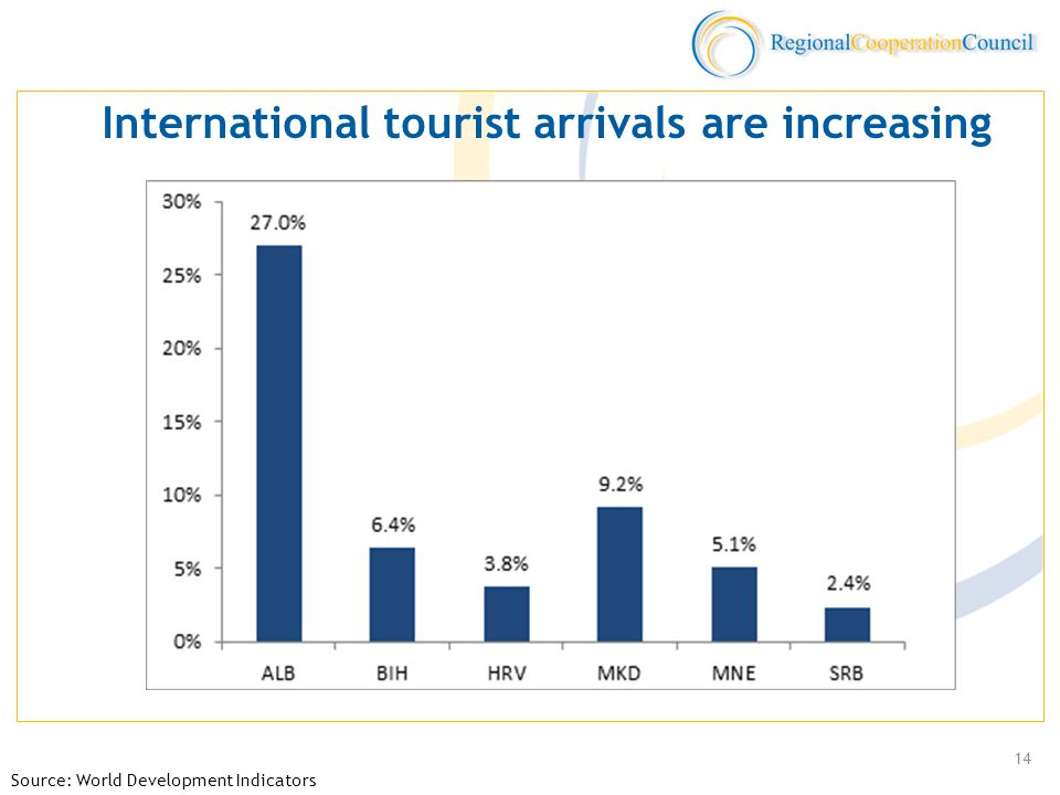 International tourist arrivals are increasing Source: World Development Indicators 14