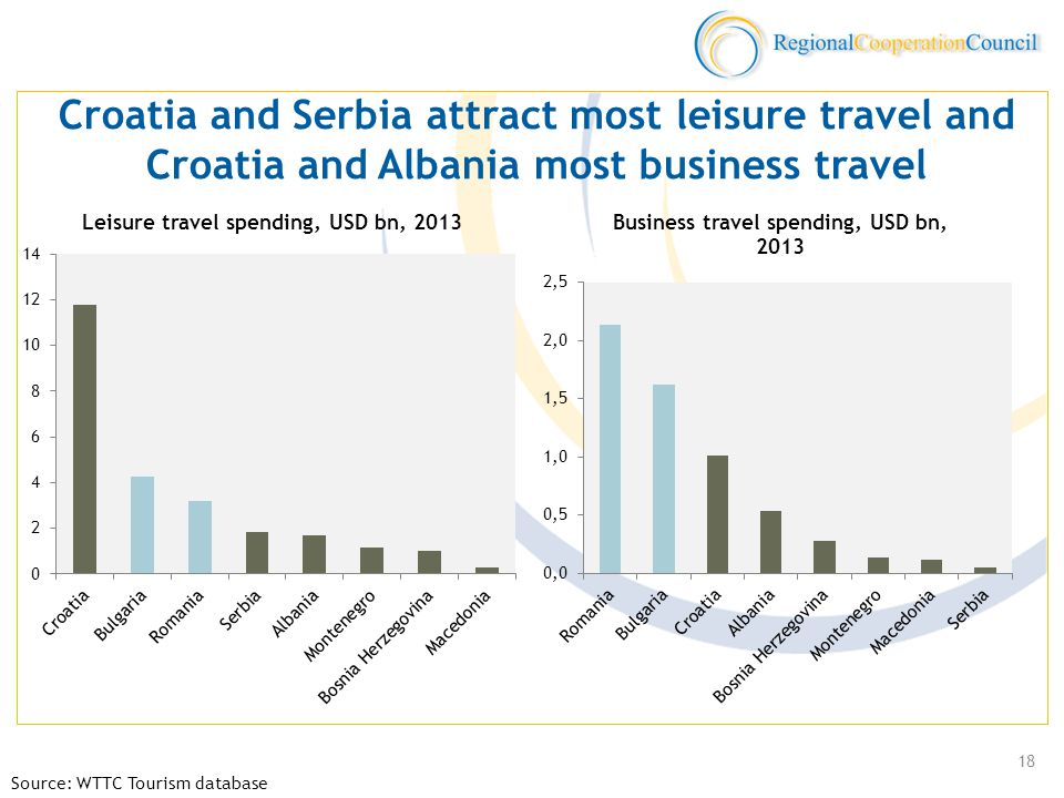 Croatia and Serbia attract most leisure travel and Croatia and Albania most business travel Source: WTTC Tourism database 18