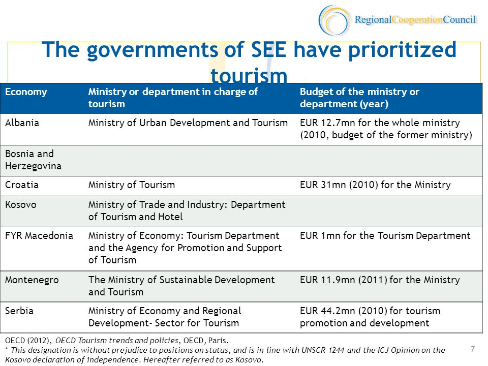EconomyMinistry or department in charge of tourism Budget of the ministry or department (year) AlbaniaMinistry of Urban Development and TourismEUR 12.7mn for the whole ministry (2010, budget of the former ministry) Bosnia and Herzegovina CroatiaMinistry of TourismEUR 31mn (2010) for the Ministry KosovoMinistry of Trade and Industry: Department of Tourism and Hotel FYR MacedoniaMinistry of Economy: Tourism Department and the Agency for Promotion and Support of Tourism EUR 1mn for the Tourism Department MontenegroThe Ministry of Sustainable Development and Tourism EUR 11.9mn (2011) for the Ministry SerbiaMinistry of Economy and Regional Development- Sector for Tourism EUR 44.2mn (2010) for tourism promotion and development The governments of SEE have prioritized tourism OECD (2012), OECD Tourism trends and policies, OECD, Paris.
