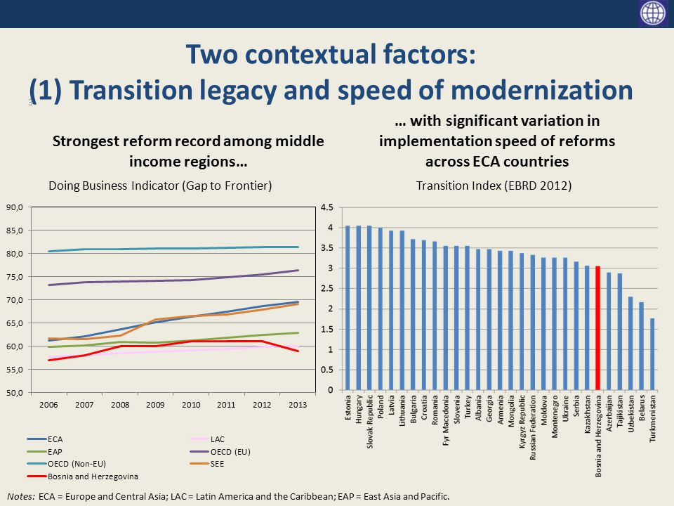 Two contextual factors: (1) Transition legacy and speed of modernization Strongest reform record among middle income regions… … with significant variation in implementation speed of reforms across ECA countries Doing Business Indicator (Gap to Frontier)Transition Index (EBRD 2012) 3 Notes: ECA = Europe and Central Asia; LAC = Latin America and the Caribbean; EAP = East Asia and Pacific.