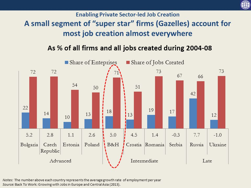 Enabling Private Sector-led Job Creation A small segment of super star firms (Gazelles) account for most job creation almost everywhere As % of all firms and all jobs created during 2004-08 Notes: The number above each country represents the average growth rate of employment per year Source: Back To Work: Growing with Jobs in Europe and Central Asia (2013).
