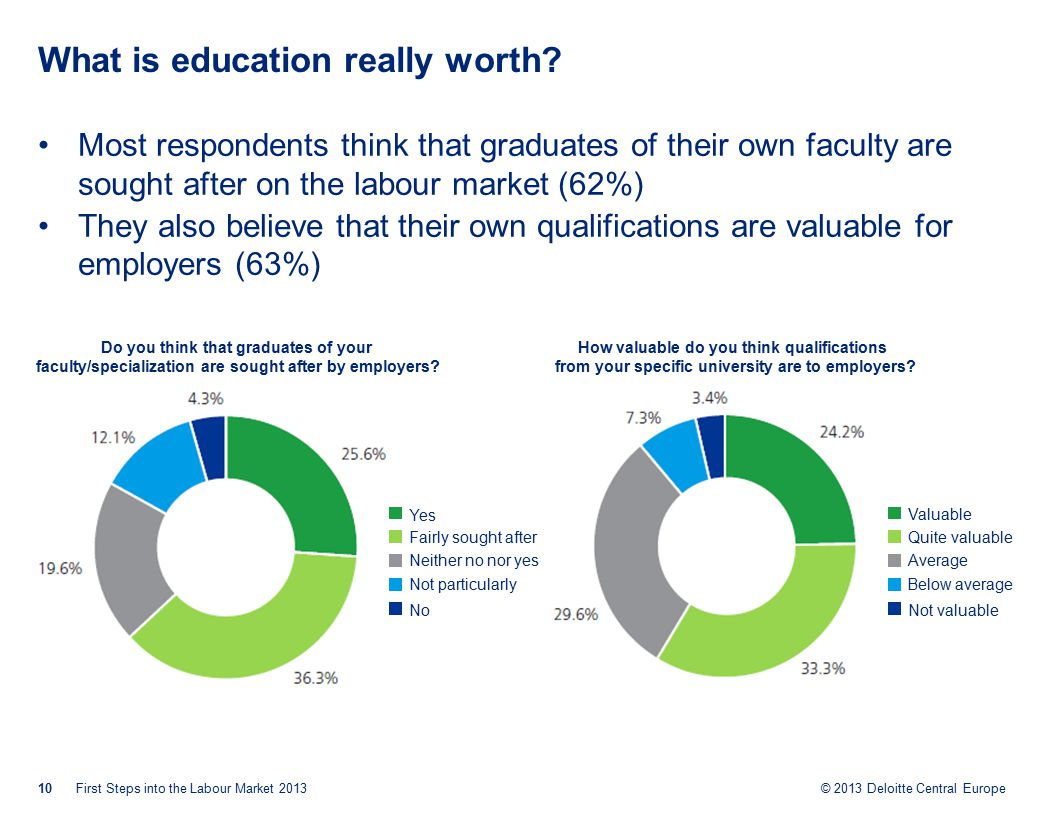 © 2013 Deloitte Central Europe What is education really worth.