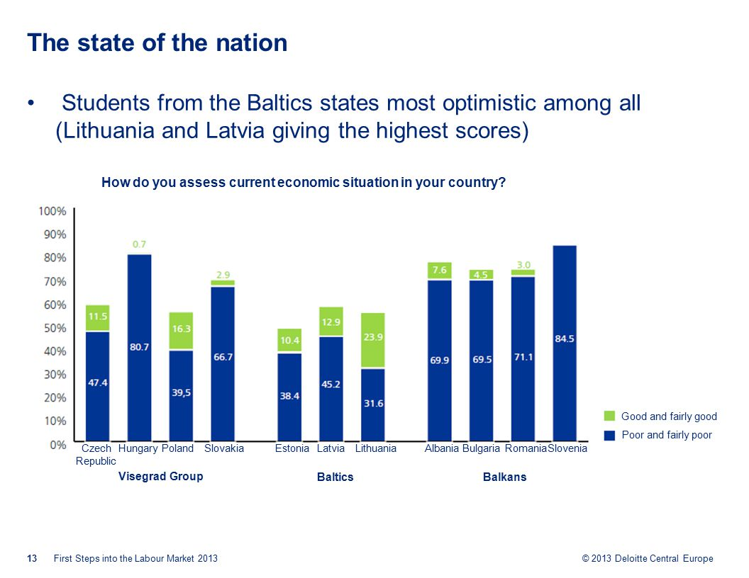 © 2013 Deloitte Central Europe The state of the nation Students from the Baltics states most optimistic among all (Lithuania and Latvia giving the highest scores) 13First Steps into the Labour Market 2013 How do you assess current economic situation in your country.