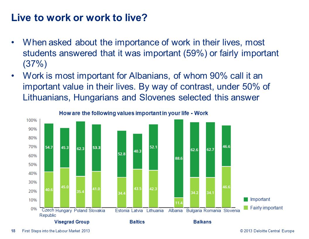 © 2013 Deloitte Central Europe Live to work or work to live.