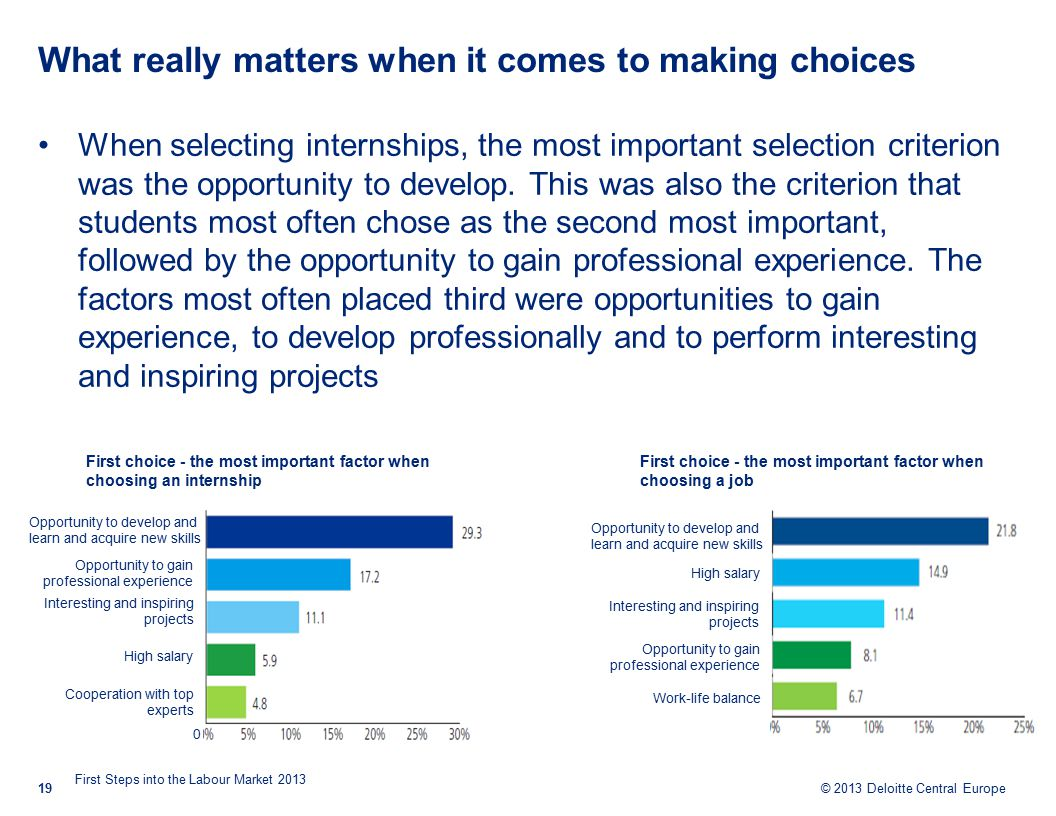 © 2013 Deloitte Central Europe What really matters when it comes to making choices When selecting internships, the most important selection criterion was the opportunity to develop.
