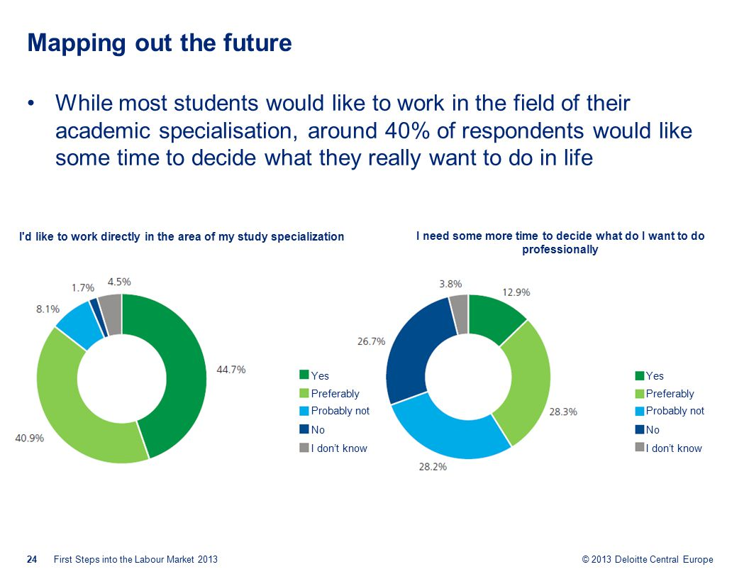 © 2013 Deloitte Central Europe Mapping out the future While most students would like to work in the field of their academic specialisation, around 40% of respondents would like some time to decide what they really want to do in life 24First Steps into the Labour Market 2013 I d like to work directly in the area of my study specialization Yes Preferably Probably not No I don't know I need some more time to decide what do I want to do professionally Yes Preferably Probably not No I don't know