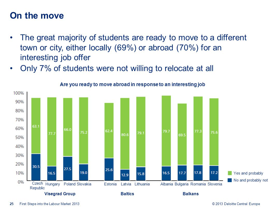 © 2013 Deloitte Central Europe On the move The great majority of students are ready to move to a different town or city, either locally (69%) or abroad (70%) for an interesting job offer Only 7% of students were not willing to relocate at all 25First Steps into the Labour Market 2013 Are you ready to move abroad in response to an interesting job offer.