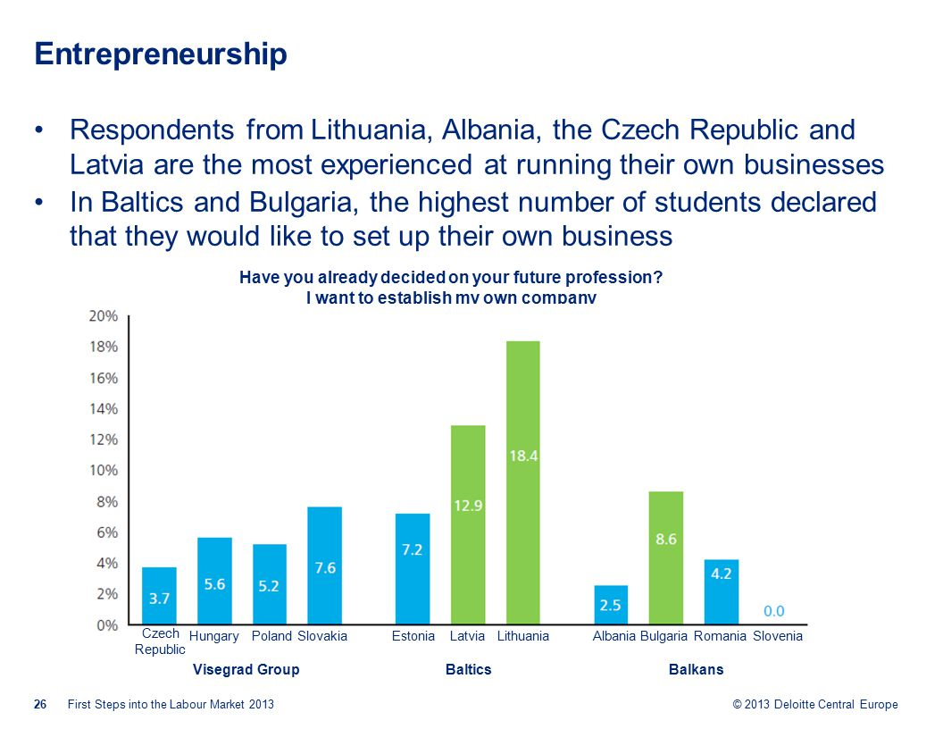 © 2013 Deloitte Central Europe Entrepreneurship Respondents from Lithuania, Albania, the Czech Republic and Latvia are the most experienced at running their own businesses In Baltics and Bulgaria, the highest number of students declared that they would like to set up their own business 26First Steps into the Labour Market 2013 Have you already decided on your future profession.