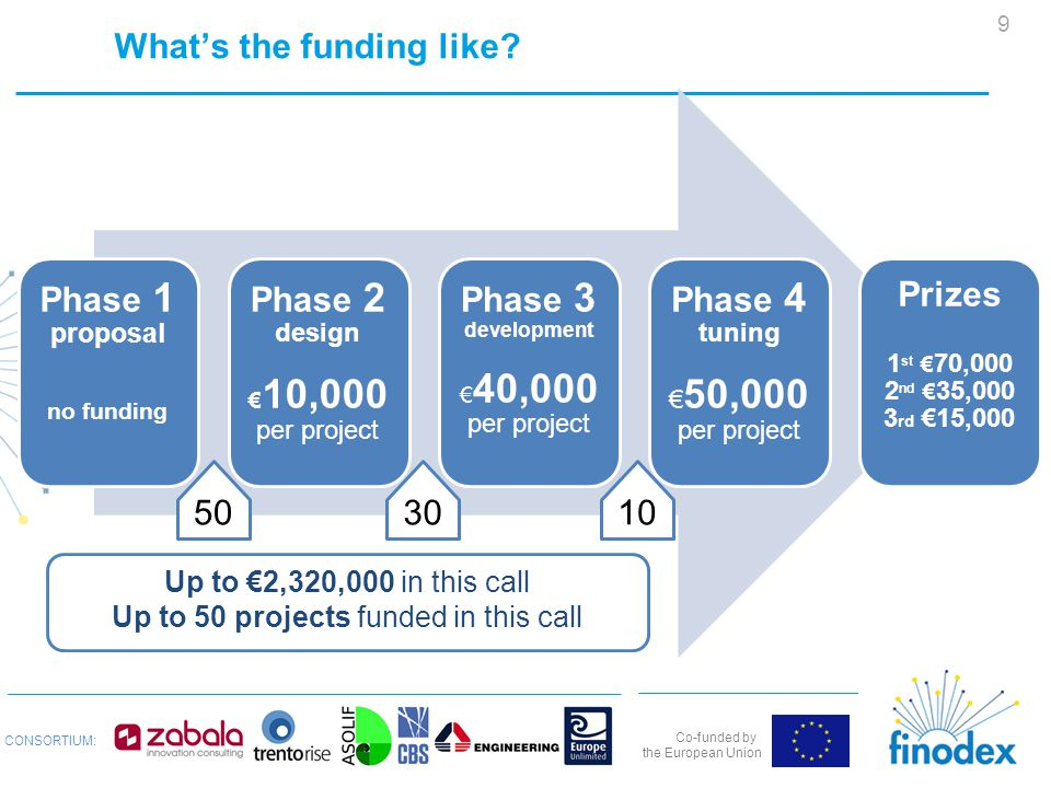 Co-funded by the European Union CONSORTIUM: What's the funding like.