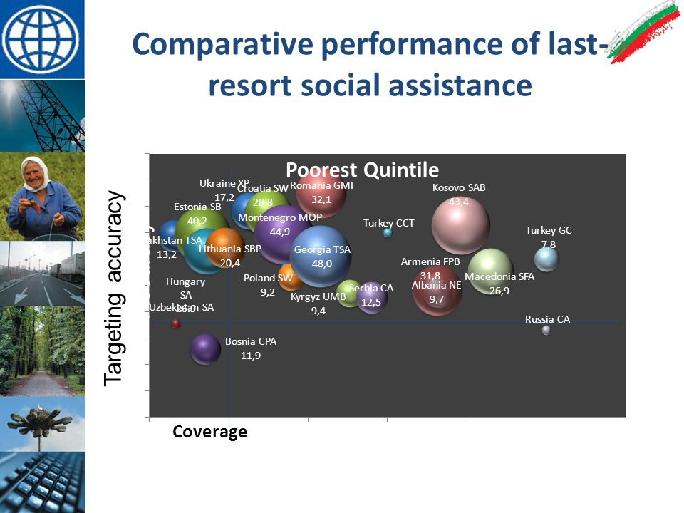 Comparative performance of last- resort social assistance