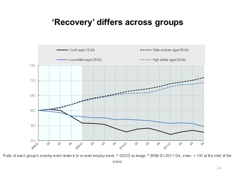 'Recovery' differs across groups 24