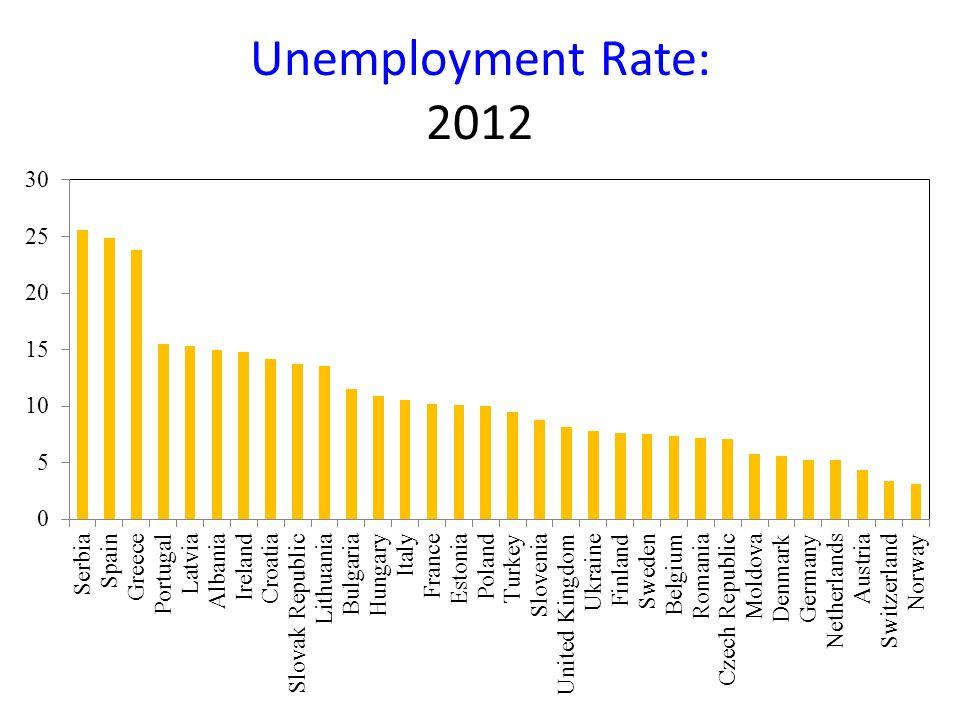 Unemployment Rate: 2012